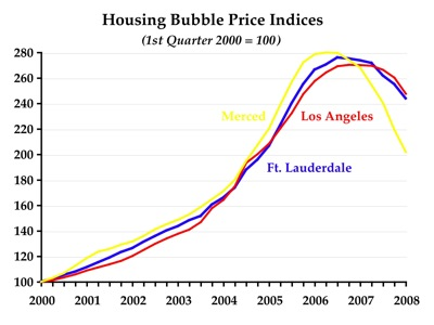 bubble markets