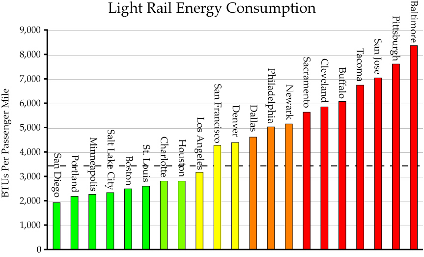 Rail Energy Amp Co2 Part 2 Results For 2005 The Antiplanner