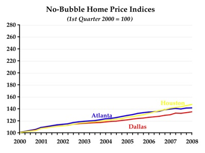 No-bubble markets