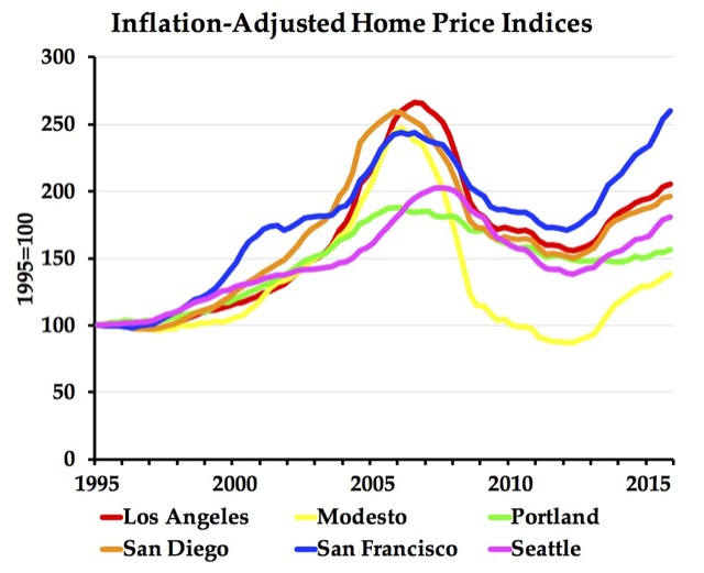 housing bubble Archives | California Policy Center