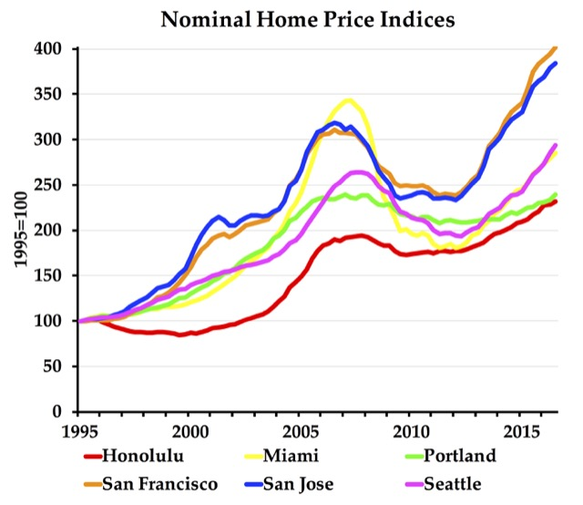 The New Housing Bubble – The Antiplanner